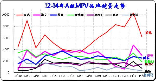图表 41 紧凑型MPV主力车型市场走势