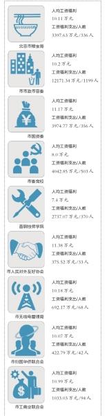"""昨天,北京市98个市级部门""""晒""""出了2014年财政预算。据不完全统计,在此次公布预算的部门中,只有二十几个部门公开了工资福利事项和部门人数。"""