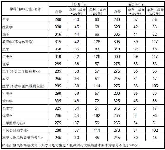 教育部公布2014考研国家线