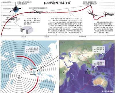 """海事卫星如何""""逮到""""MH370?"""