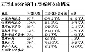 石景山31部门首晒人均工资福利