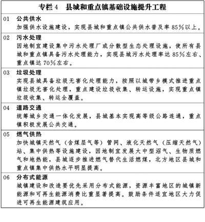 国家新型城镇化规划(全文)