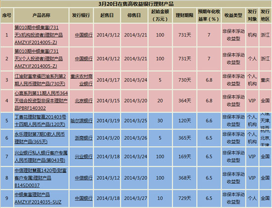 银行理财产品排行:2款产品预计收益超7%(3月20日)(图)