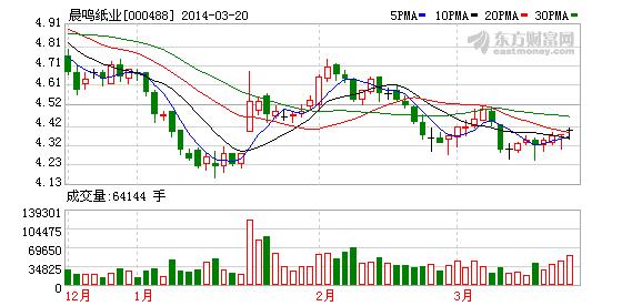 晨鸣纸业分红回报远超存款利率(图)
