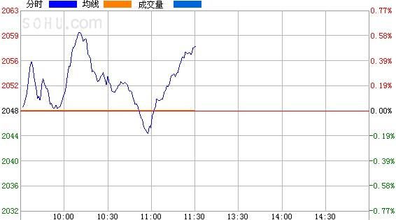 午评:沪指涨0.49%冲击60日线 短线技术面向好