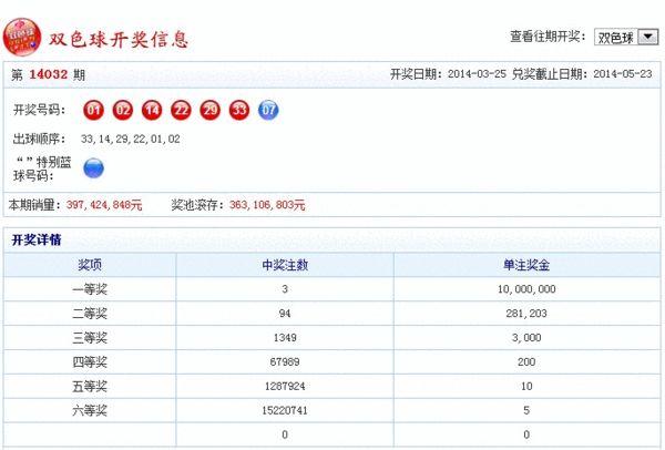 双色球开奖结果14032期:头奖1000万 奖池3.63亿