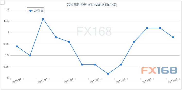 gdp修正_美元反弹修正,关注美国GDP修正值