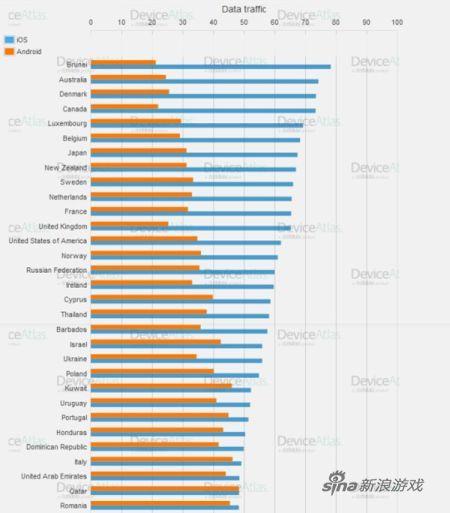 各个国家安卓和 iOS 的网络流量对比图-一张图让你了解iOS和安卓的世