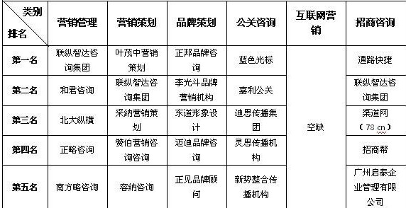 2013中国营销类咨询公司排行榜(组图)-万 科A