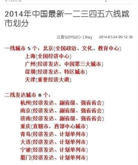 2013年中国城市等级_2014中国最新城市等级 苏州属二线中等发达城市-搜狐苏州