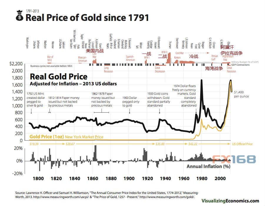 1791年至今通胀因素下的真实金价走势