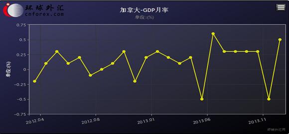12月GDP_美联储稳固12月加息,原油库存减少,银油背道而驰