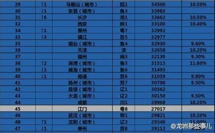 华西村人均收入_辽宁城市人均收入排名