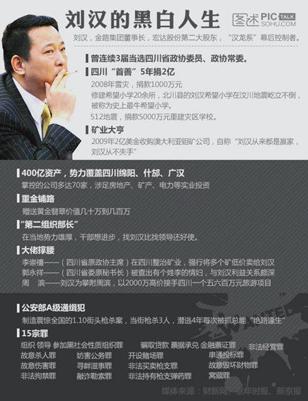 独家图解:刘汉的黑白人生