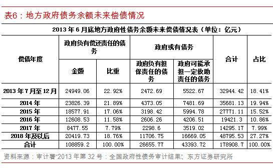 六张表告诉你中国地方政府债务真相