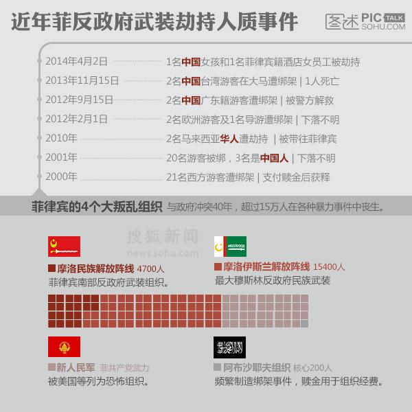 独家图解:近年菲反政府武装劫持人质事件