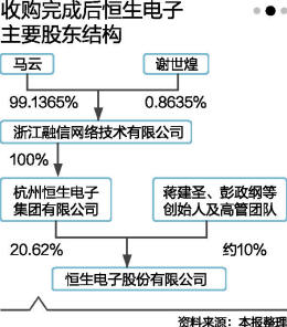 """""""私吞""""恒生电子 马云抢占金融B端入口"""