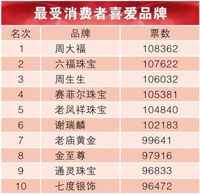 """""""中国珠宝品牌五大评选""""前十名获奖名单"""