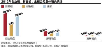 """小微企业税收""""遵从成本""""高 新三板企业综合税负138.89%"""