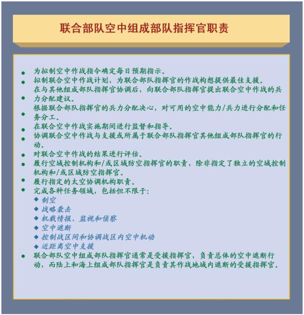 图2-1 联合部队空中组成部队指挥官职责