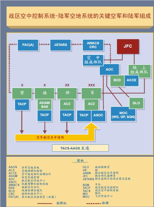 图2-5 战区空中控制系统-陆军空地系统的关键空军和陆军组成