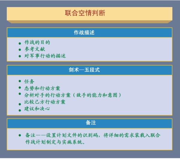 图3-2 联合空情判断