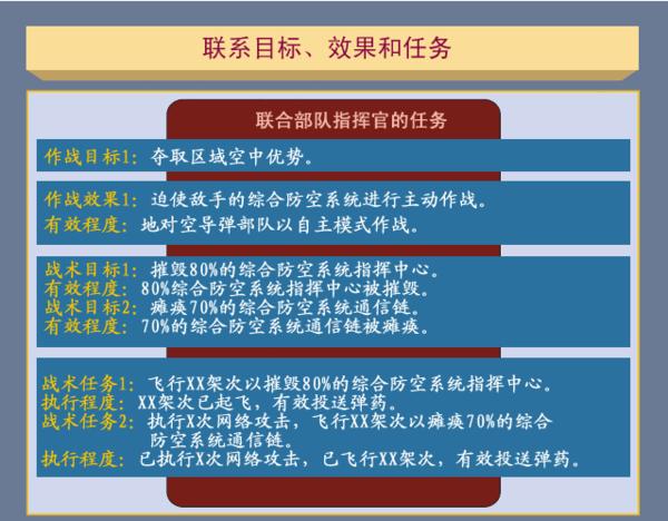图3-7 联系目标、效果和任务
