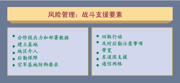 图3-9 风险管理:战斗支援要素