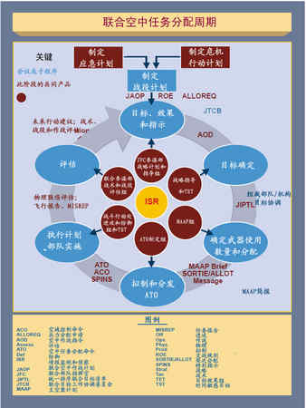 图3-12 联合空中任务分配周期