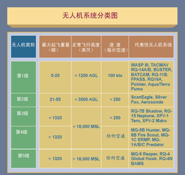 图3-15 无人机系统分类图
