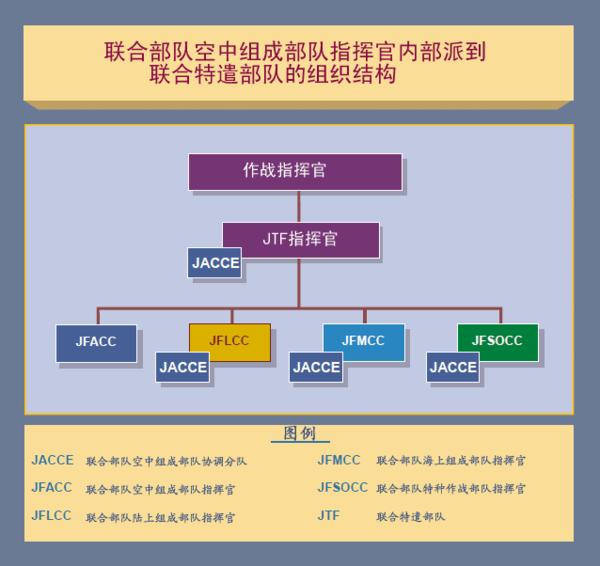 中国军队体系组成