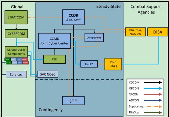 图1  战略层面的网络指挥控制