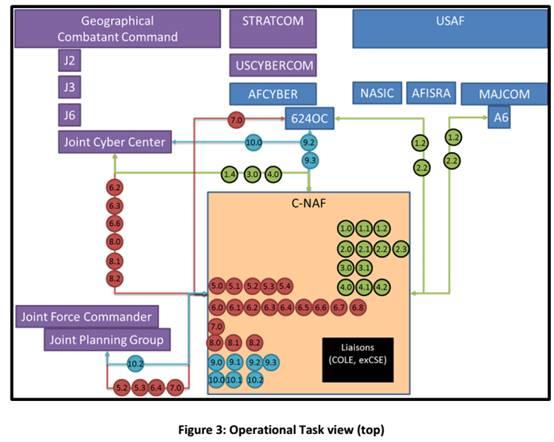 图3 作战任务视图(顶部层次)