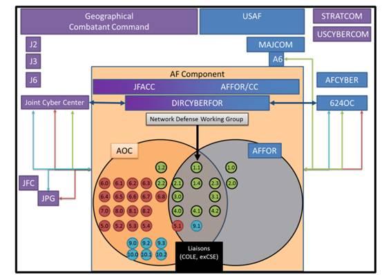 图3 作战任务视图(中间层次)