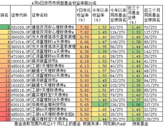 [基金]2014年4月9日货币基金收益率排行前20名