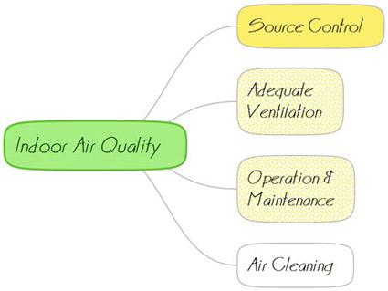 改善室内空气质量的策略及优先顺序