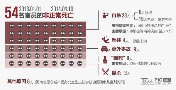 独家:非正常死亡的中国官员