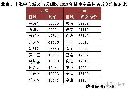 行业指标,房价差,经济型别墅,东莞(组图)