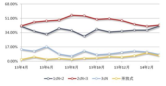 资料来源:普益财富(数据截至2014年04月10日)