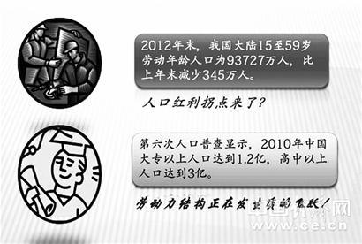 中国人口红利现状_2013人口红利