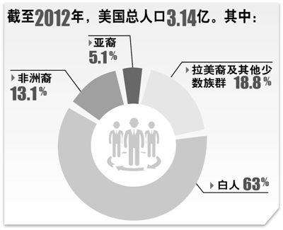 数据来源:美国人口普查局-人口结构变化考验美国社保体系 国际视点