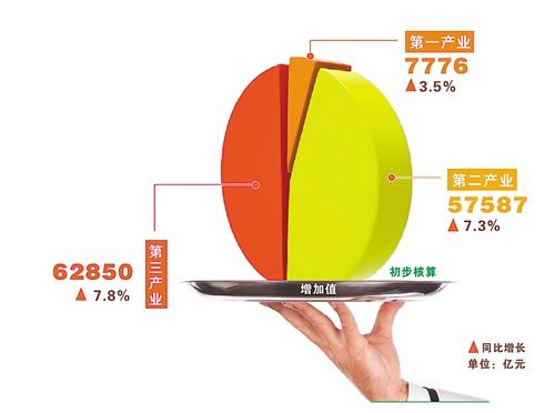首季中国经济同比增长7.4%(组图)
