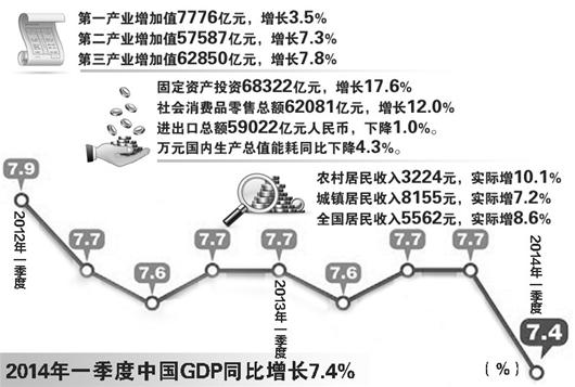 中国 gdp_中国gdp增长图片