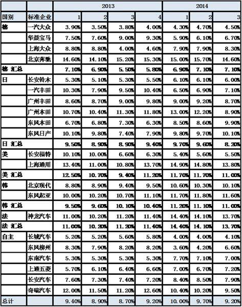2014年3月份 中国汽车市场产销分析报告-广汽