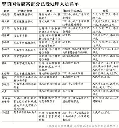 """已退休两年的茂名市原政协主席冯立梅近日被调查,标志着沉寂两年的""""茂名官场腐败窝案""""重新掀开。"""