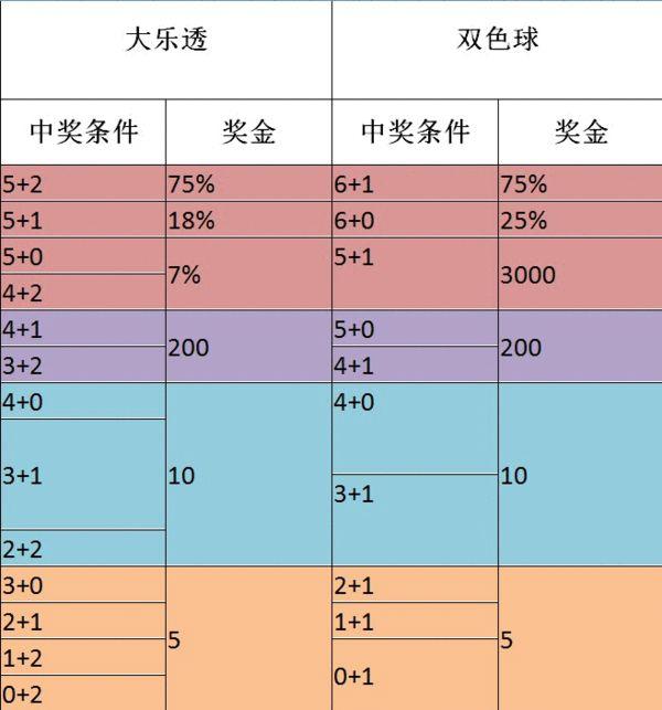 福利彩票大乐透规则_大乐透双色球玩法对比:大乐透中奖机会多出3个-搜狐