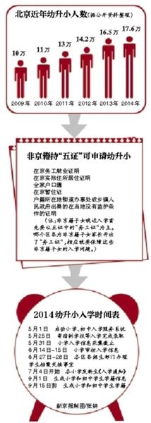 """新京报讯 (记者黄颖实习生张驰华)奥运宝宝扎堆入学,今年小学生入学人数将达17.6万人,比去年增加一万人左右。昨日,北京市教委主任线联平在""""市民对话一把手""""节目中透露上述信息。"""