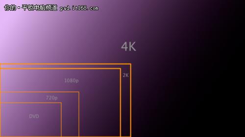 rk3288唯一支持4k