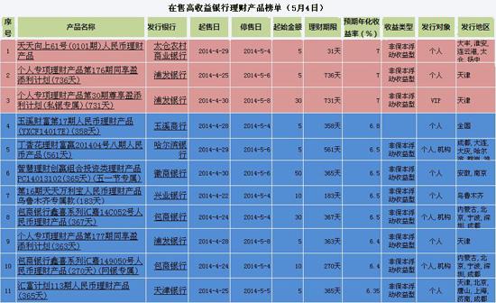 银行理财产品排行:最高预期年化收益达7%(5月