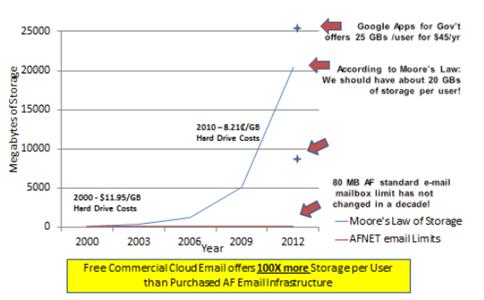 图3.1 工业界超过空军的NIPRNET。(以.mil为域名的非保密内部网)邮件数量